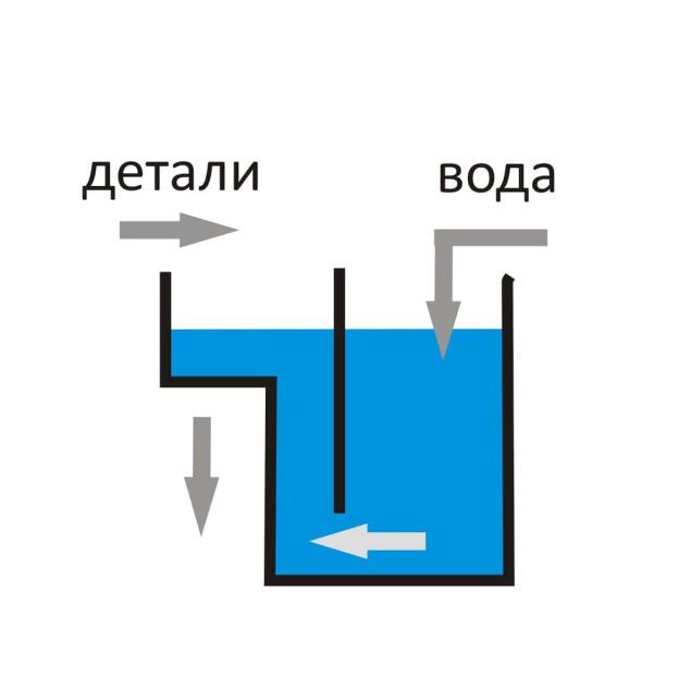 Устройство промывки деталей